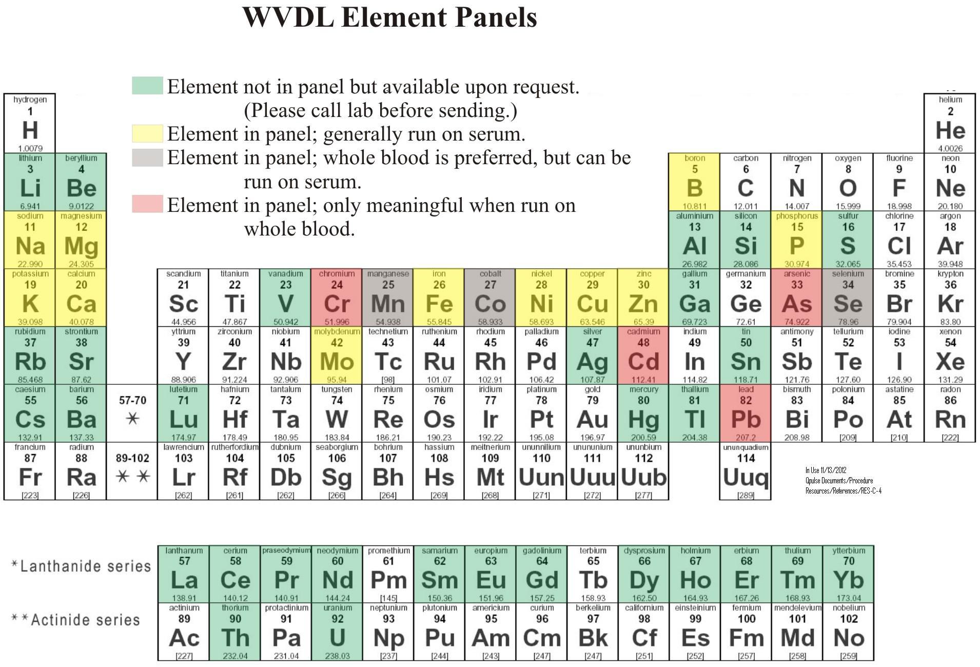 Icpms periodic table wisconsin veterinary diagnostic laboratory icpms periodic table gamestrikefo Gallery